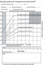 Prevention Of Neurodevelopmental Sequelae Of Jaundice In The