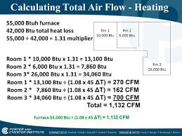 Airflow Properties Measurement Ppt Video Online Download