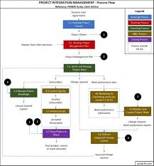 Project Change Control Process Flow Chart Project Management Process Flow Chart Pdf Www