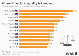 Inequality Chart Chart Where Financial Inequality Is Rampant Statista
