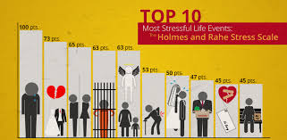 Stress Chart 10 Most Stressful Life Events The Holmes And Rahe Stress Scale