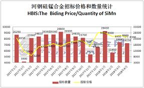 Manganese Alloys Price Falling Manganese Ore Inventory