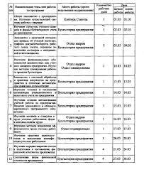 Отчет по практике бухгалтерскому учету сохоза завода Судак ИНДИВИДУАЛЬНЫЙ КАЛЕНДАРНЫЙ ПЛАН ГРАФИК