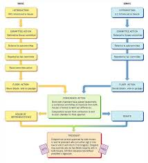 Bill To Law Chart 28 A Flow Chart Of How A Bill Becomes A Law