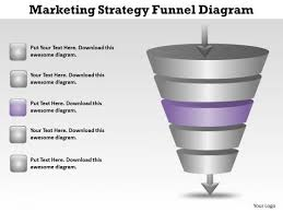 Business Organizational Chart Template Marketing Strategy