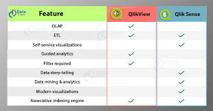 Qlikview Org Chart Qlikview Vs Qlik Sense Which Is Better Bi Tool For 2019