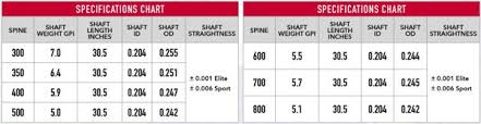Shaft Straightness Tolerance Chart Victory 3dhv Sport Shafts Doz Alternative Archery Shop