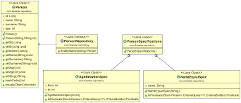 Repository Pattern Java
