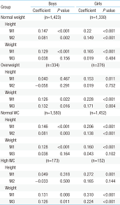 Triglycerides Level Chart By Age And Height And Weight Correlation Of Diastolic Blood Pressure With Height And
