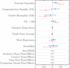 A Networks Gender Composition And Communication Pattern Predict