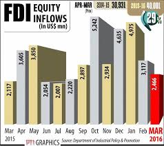 % fdi govt bites reform bullet opens up defence civil fdi 100% fdi fdi civil aviation fdi defence defence 100%
