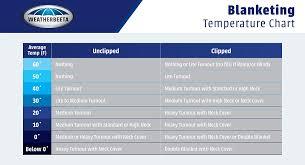 Blanket Temperature Chart