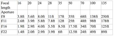 Free Hyperfocal Distance Focusing Chart