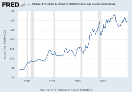 Producer Price Index By Industry Other Basic Inorganic