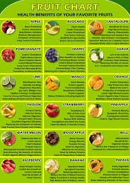 Health Benefits Of Your Favourite Fruits Fruit Benefits