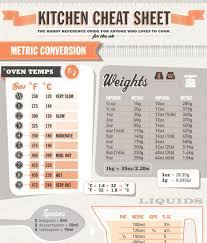 11 Essential Cooking Charts To Have In Your Kitchen
