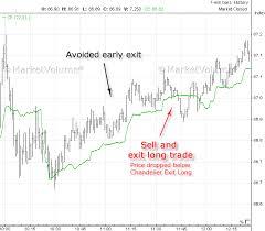 qqq stock chart chandelier exit long