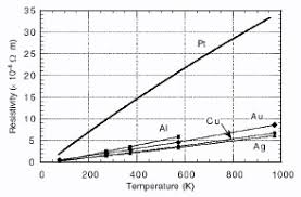 what is a platinum resistance thermometer faq thermal faqs temp vs resistivity