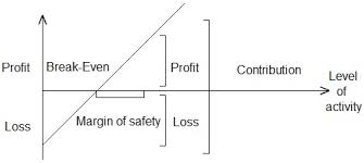 How To Prepare Break Even Chart Profit Volume Chart Definition Explanation And Diagram