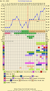 Fertility Friend Bbt Charts Charting Can Anyone Tell If A Bfp Might Be Coming Trying