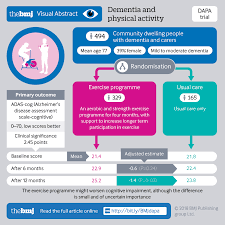 Types Of Dementia Chart Dementia And Physical Activity Dapa Trial Of Moderate To