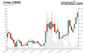 Cron Stock Chart Cronos Stock Buy Or Sell Joaquim Cardona Seeking Alpha