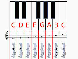 Clarinet Finger Chart Mary Had A Little Lamb 47 Accurate Garklein Recorder Finger Chart
