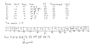 Gantt Chart Fcfs Scheduling Algorithm What Part Does Priority Play In Round Robin Scheduling