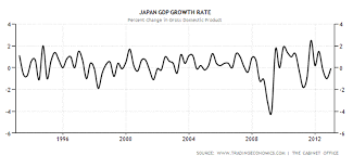 Is Japans Economy Heading For Endgame Nature Of Deflation