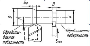 Теоретические положения Токарная обработка заготовок Основы  Схемы резания при продольном точении и отрезке или прорезании канавки Схема токарной обработки