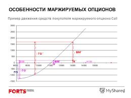 Новые возможности опционного рынка forts