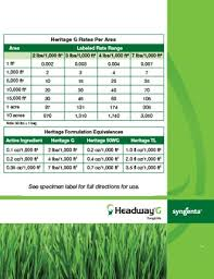 Lesco Fertilizer Spreader Settings Chart Www
