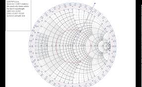 Smith Chart Java Finding Impedance On A Transmission Line Using A Smith Chart