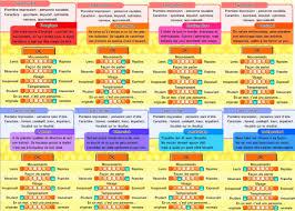 Personality Chart Tomodachi Life