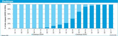 Обзор <b>модулей памяти Kingston</b> HyperX Savage <b>DDR3</b> ...