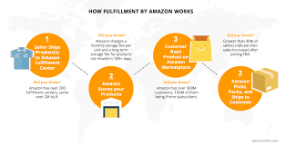 Simple Products Profit 5 Simple Ways To Identify Profitable Items To Sell On Amazon