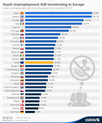 top skills about the most wanted it skills youth unemployment in europe