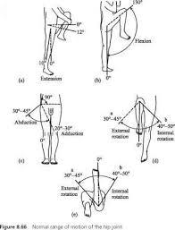 Shoulder Range Of Motion Chart Joint Rom Chart Head