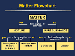 Matter Flowchart Matter Can It Be Physically Separated