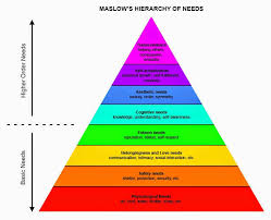 maslow hierarchy of needs essay maslow hierarchy of needs essay el mito de gea we are what we repeatedly do storify