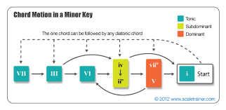 Chord Progression Charts Musictheory