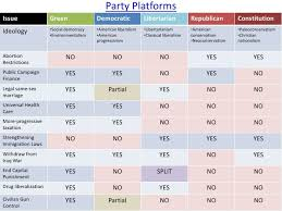 Political Party Platforms Chart Pin On Political Parties In The U S