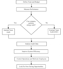 Energy Management Plan Flow Chart Download Scientific Diagram