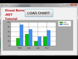 Visual Basic Net Tutorial 36 How To Use Chart Graph In Vb Net