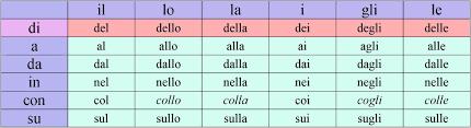 Chart Of Some Italian Prepositions Italian Lessons