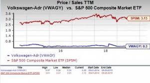 Should Value Investors Pick Volkswagen Vwagy Stock Now
