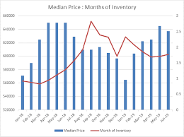 King County Median Home Price Chart How Balanced Is King Countys Housing Market Auburn Examiner