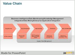 Value Chain Diagram Using 24point0s Ppt Presentations To