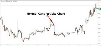Bitcoin Gold Trading Strategy Heikin Ashi Technique