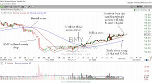Technical Analysis Lessons From Bmy Stock Chart